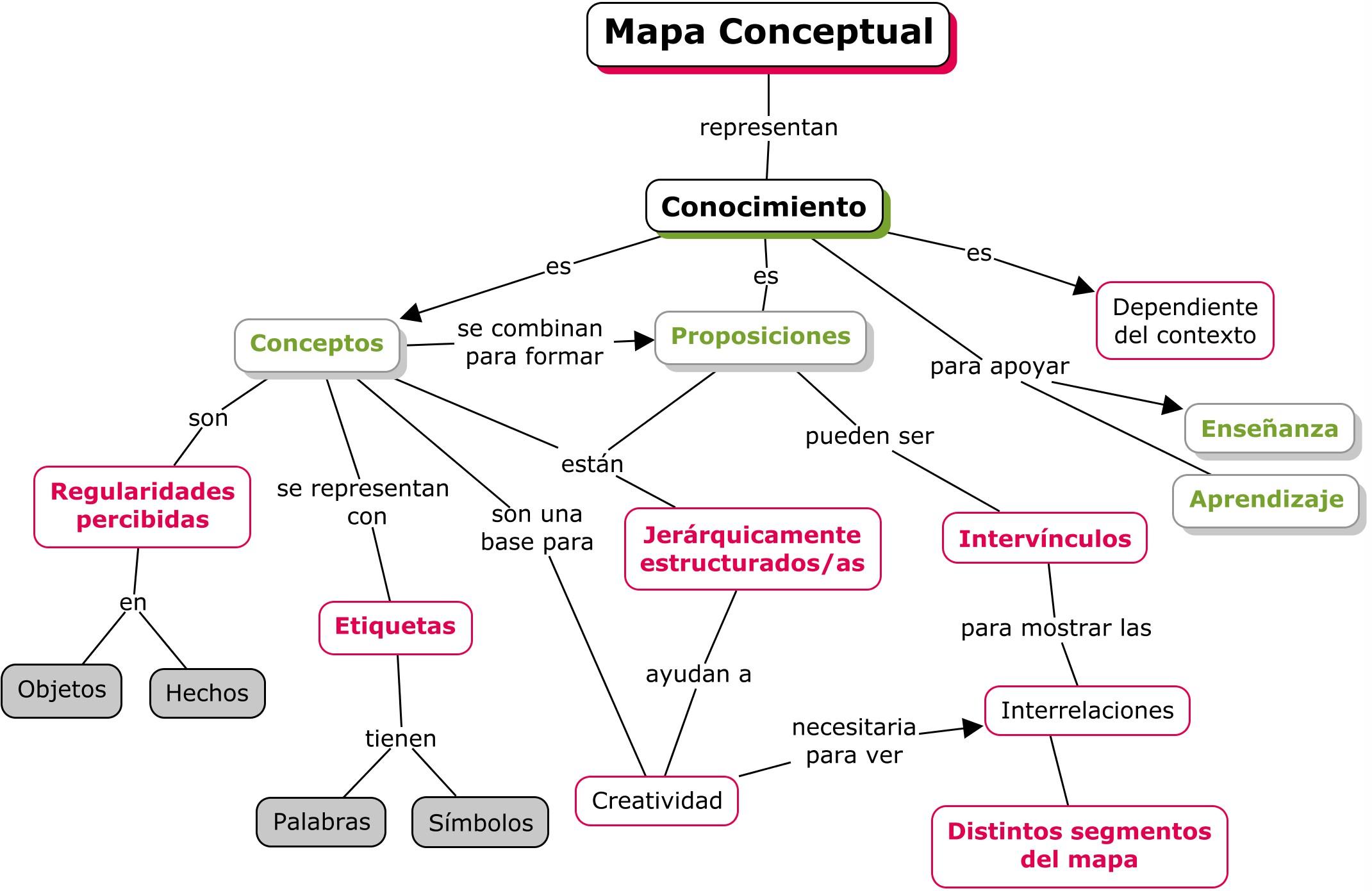 características del mapa conceptual