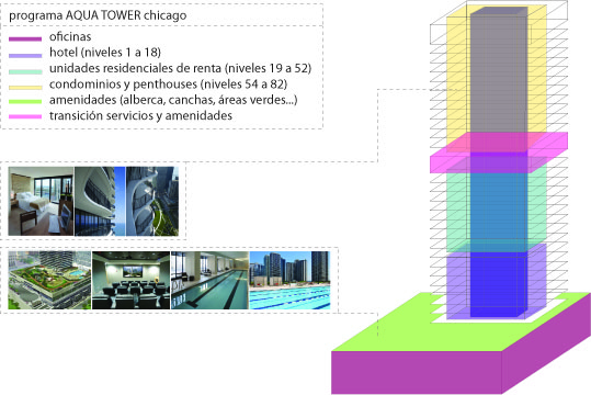 Programa aqua tower chicago arquitectura en red for Programas arquitectura