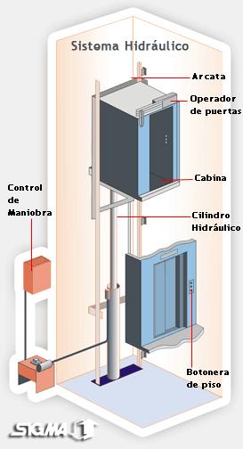 Tipos de Ascensores para las edificaciones