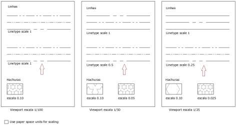 Impressão de escalas de linhas no cad Use paper space units for scaling off