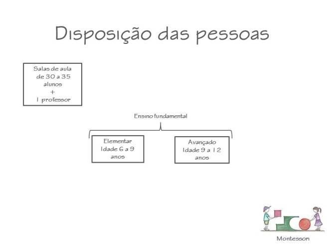 Disposicao_pessoas_Montessori