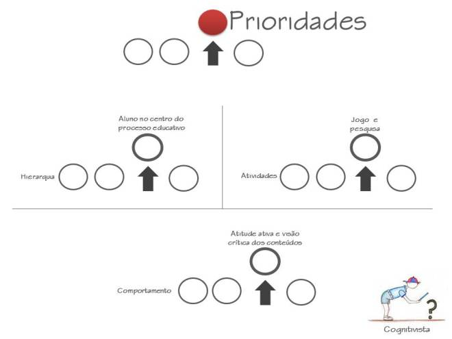 PrioridadesAcognitivismo