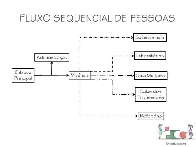 fluxo_pessoasMontessori