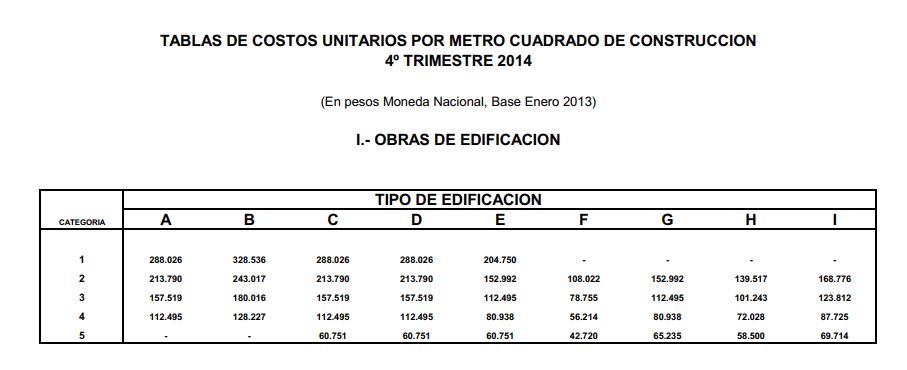 Costos unitarios por m2 de construccion donde conseguirlo arq dom - Calcular valor tasacion piso ...