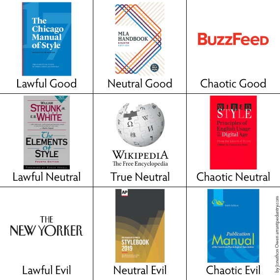 Lawful good: The Chicago Manual of Style, Neutral Good: The MLA Handbook, Chaotic Good: Buzzfeed Style, Lawful Neutral: The Elements of Style, True Neutral: The Wikipedia Style Guide, Chaotic Neutral: Wired Style, Lawful Evil: The New Yorker Style Guide, Neutral Evil: The AP Stylebook, Chaotic Evil: Publication Manual of the  American Psychological Association