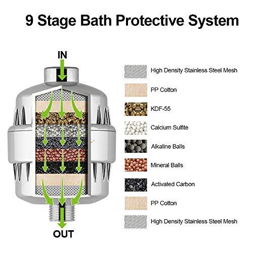 Spardar doccia Water filterwater ammorbidente filtro per l acqua da bagno con doccia filtro cloro rimuovere carbone attivo 1PACK argento