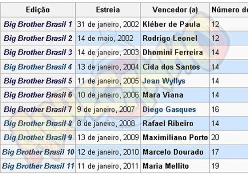 Wikipedia dá vitória do BBB 11 a Maria