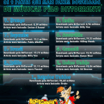 Os 9 países que mais fazem downloads de música pelo BitTorrent