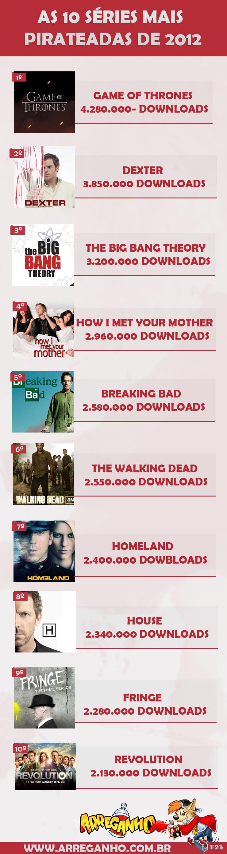 As 10 Séries Mais Pirateadas nos EUA em 2012