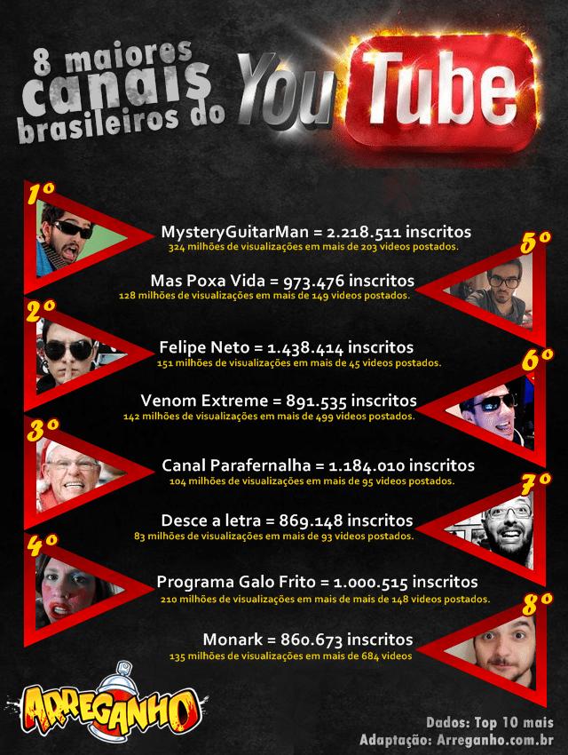 Top 8: Maiores Canais Brasileiros do YouTube