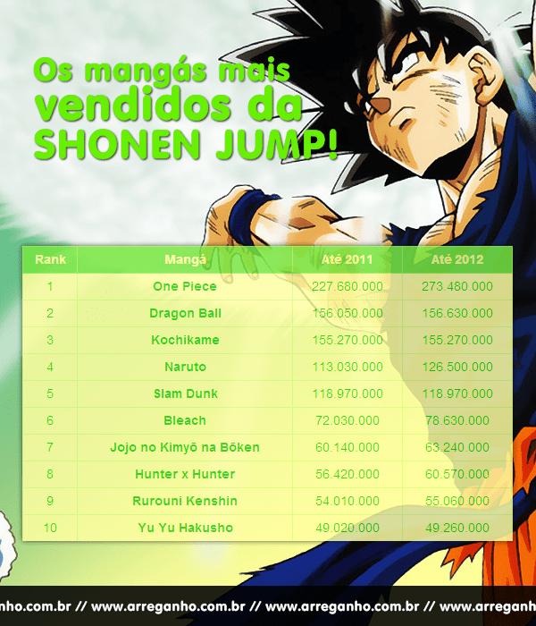Os mangás mais vendidos da Shonen Jump!