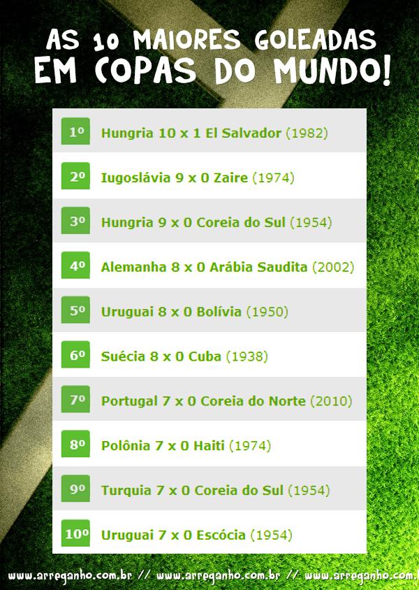 As 10 maiores goleadas em copas do mundo!
