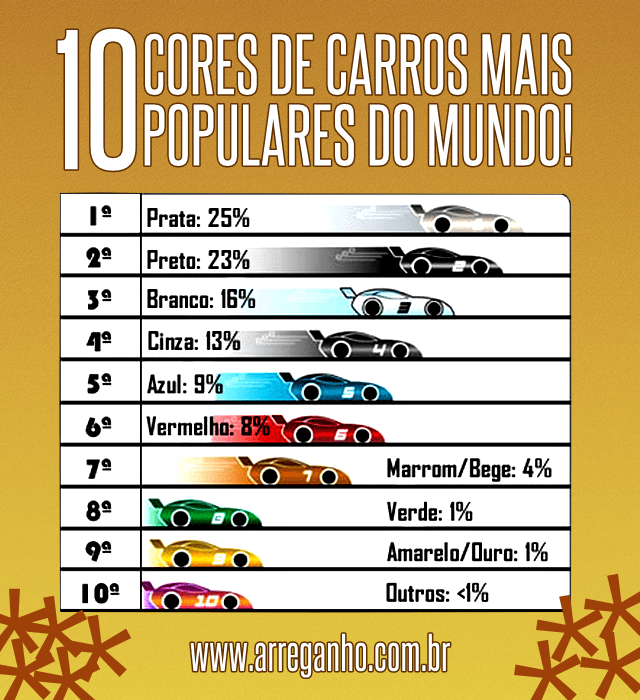 10 Cores de carros mais populares do mundo!