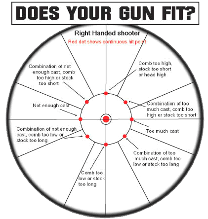 Check and correct your Gun Fit using Arrow Lasershot