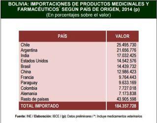 importaciones medicamentos bolivia de china