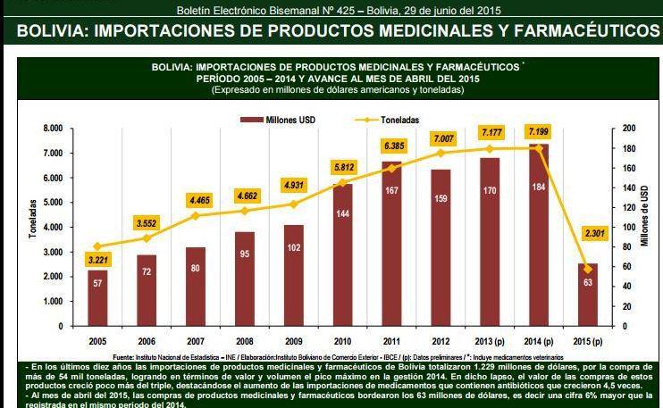 importaciones medicamentos bolivia