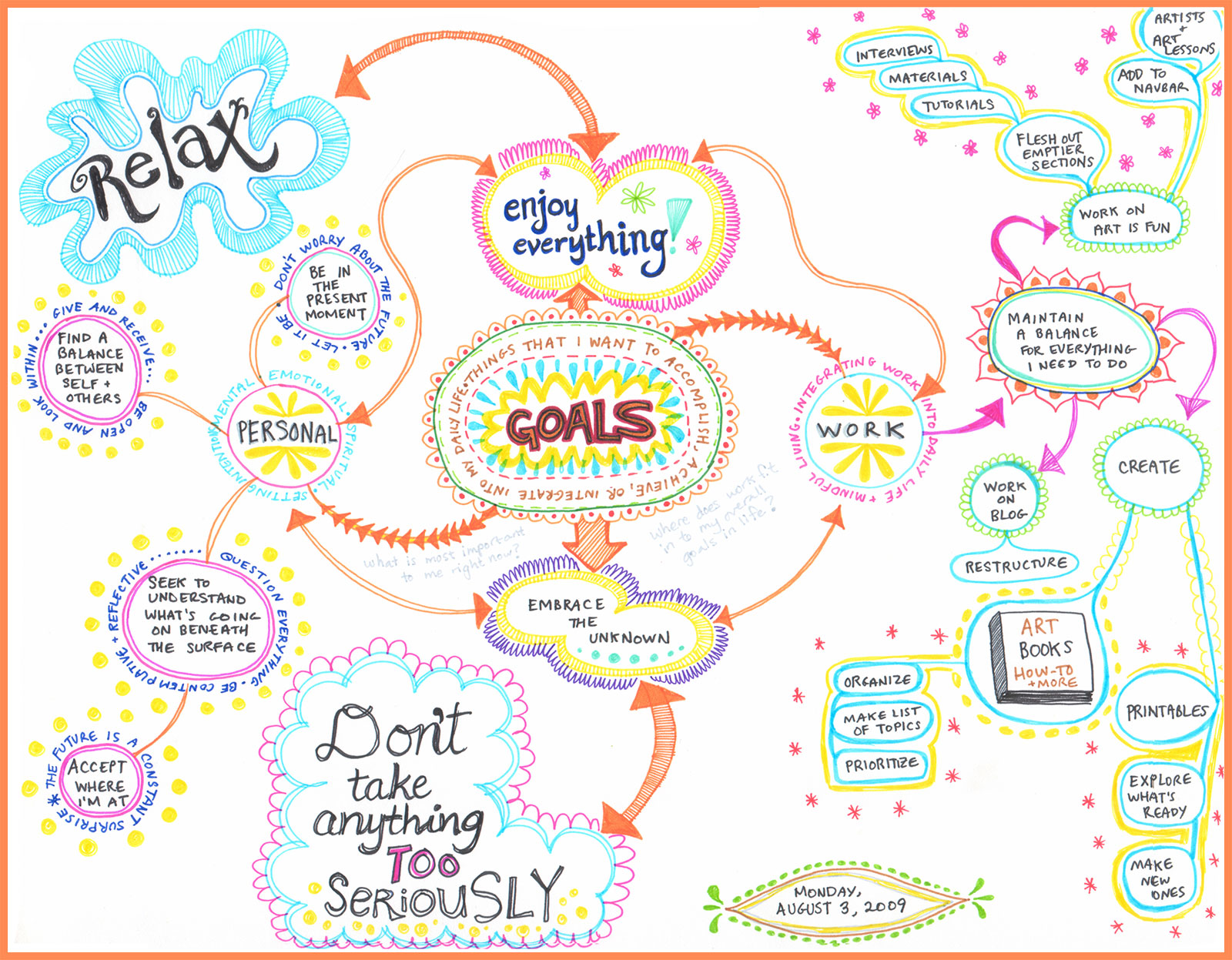 Create A Mind Map Learn How To Mind Map From This