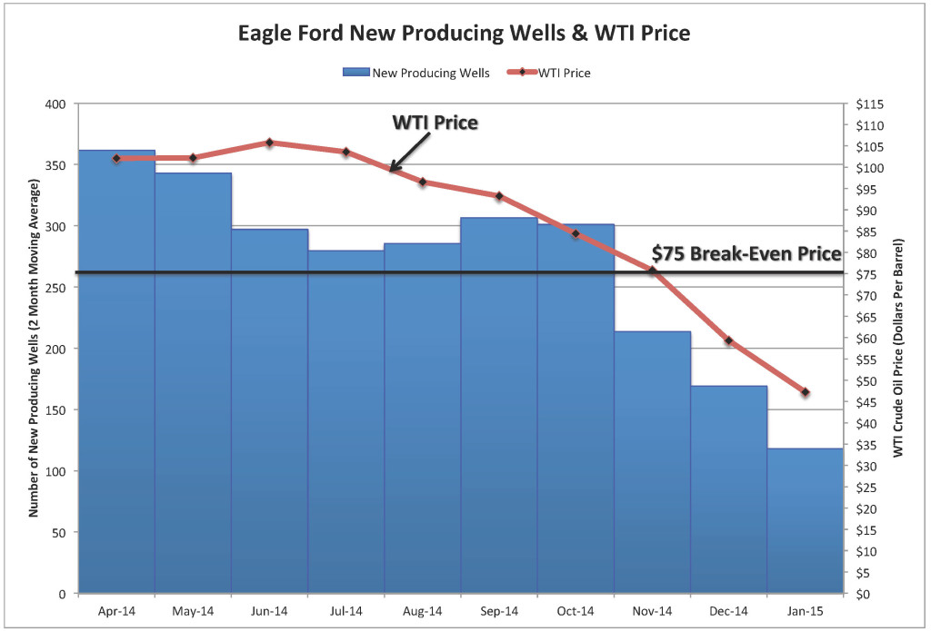 Chart_Eagle Ford Break-Even