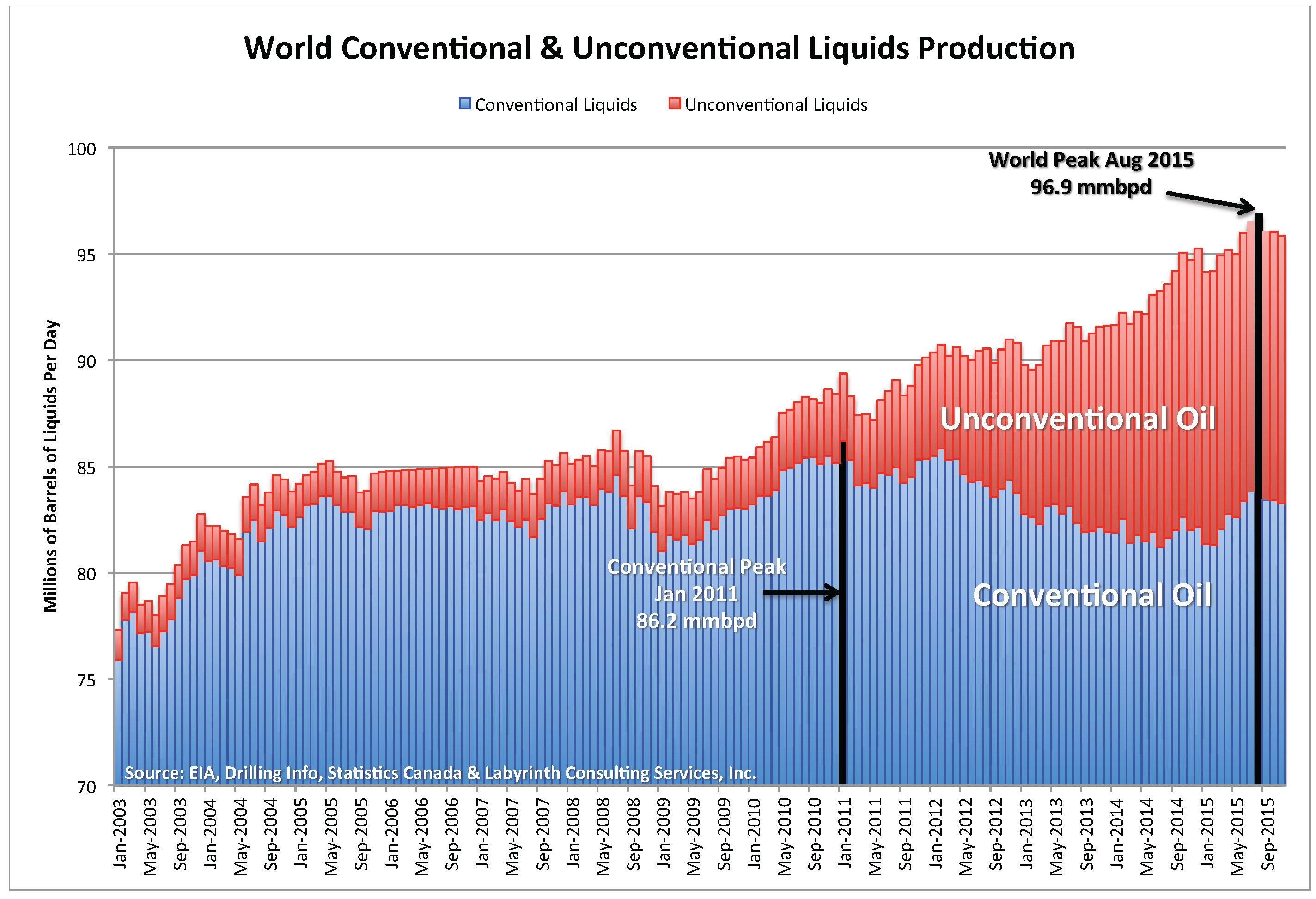 https://i0.wp.com/www.artberman.com/wp-content/uploads/Chart_World-Con-Uncon-1.jpg