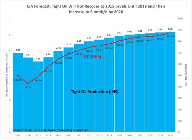 EIA Forecast- Tight Oil Will Not Recover to 2015 Levels Until 2019
