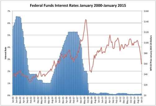 Federal Funds Rate & CPI-Adjusted Oil Price
