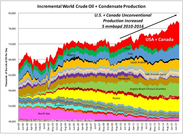 Incremental World Crude Oil + Condensate Production