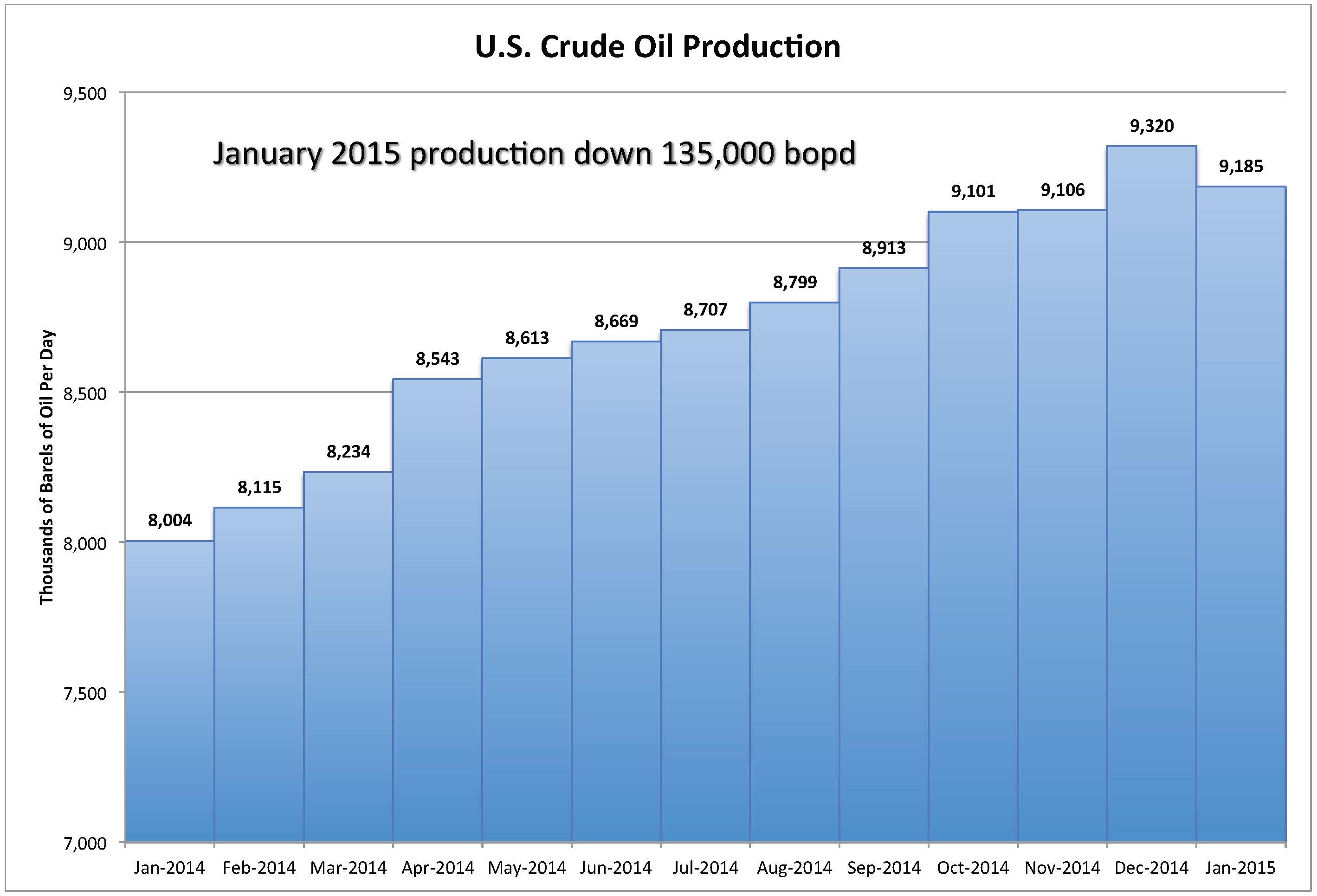 Art Berman U S  Oil Production Fell 135,000 Barrels Per Day