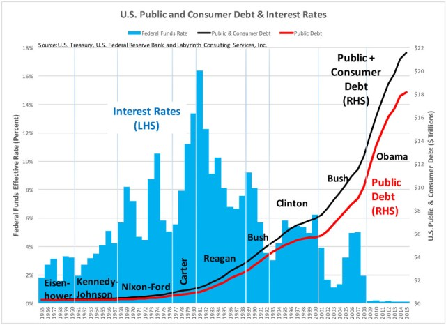 U.S. Public Debt 1950-2016