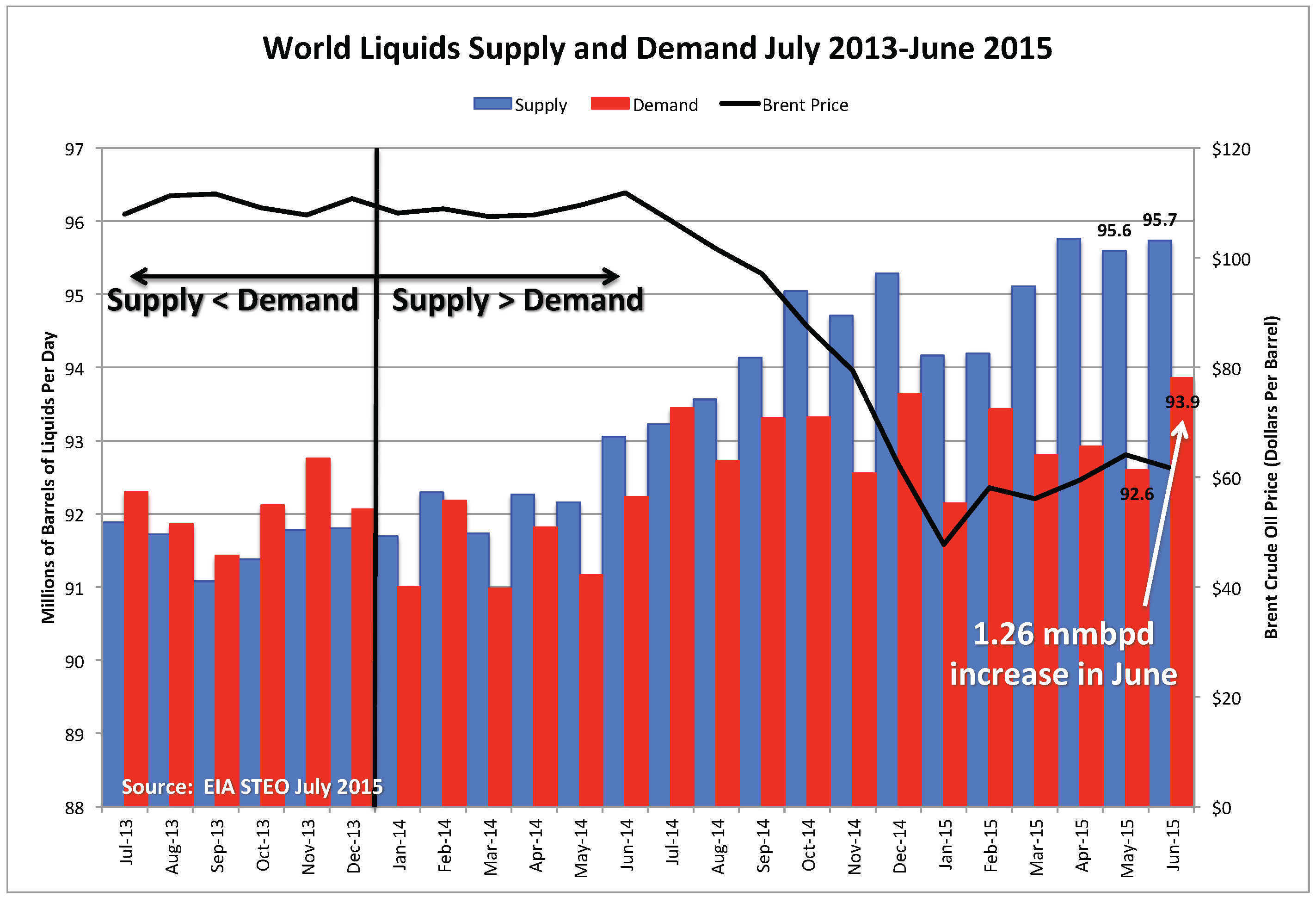 Art Berman Something Solid: World Oil Demand Increases - Art