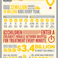 Pampers and Walmart Give Back to Children's Miracle Network | $25 Walmart Giveaway