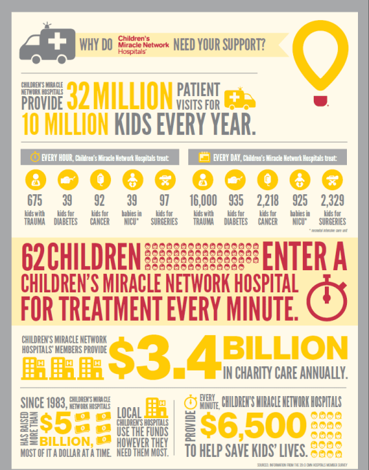 Pampers and Walmart Have Teamed up to Support Children's Miracle Network