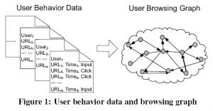 Microsoft Browserank vs Google PageRank