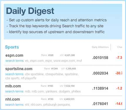 Daily Digest en Compete