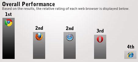 Comparativo de navegadores web