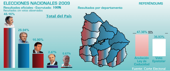 Resultados Oficiales elecciones Uruguay 2009