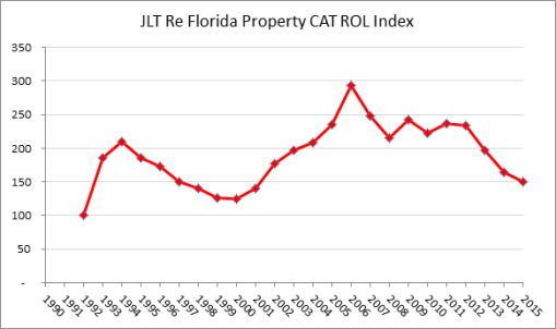 JLT Re Florida Property Catastrophe Reinsurance Rate-on-line Index