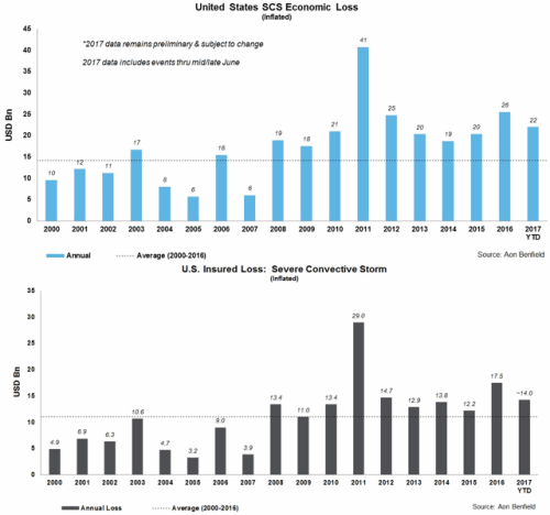 Economic and insured losses from U.S. severe convective storms for H1 2017