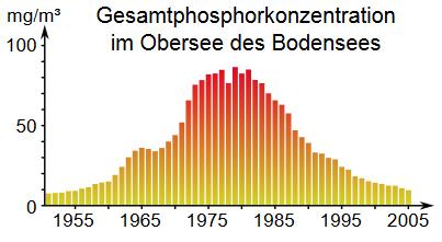 eutrophisierung bodensee / bodensee-kilch