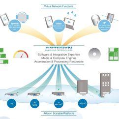 Telecom Network Diagram Microsoft Pioneer Wiring Avh Artesyn Embedded Technologies And Networking