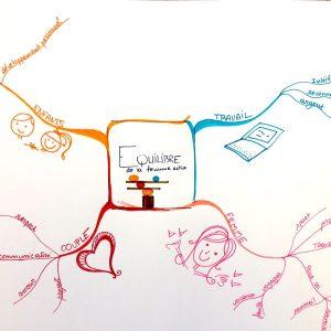se former au Mind Mapping