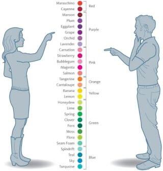 Onko värillä väliä?