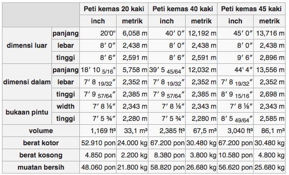 sumber dari https://id.wikipedia.org/wiki/Peti_kemas