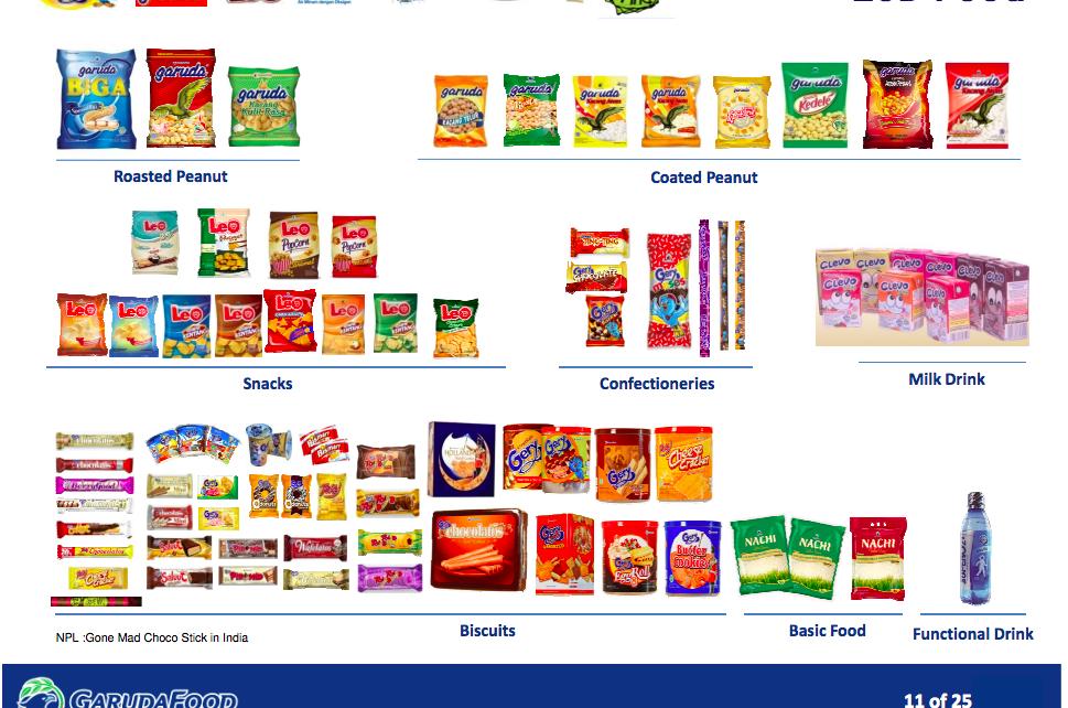 IPO Garuda Food