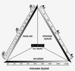 Arthenos | Pozlama üçgeni