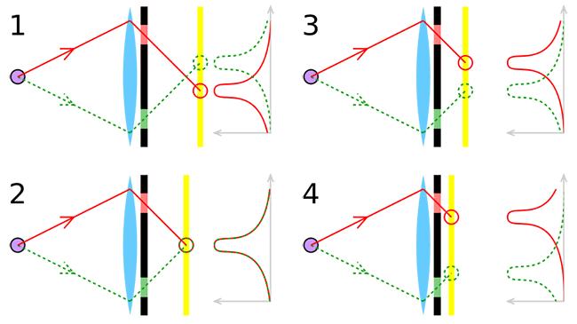 Faz Algılama Otofokus Sistemi Nasıl Çalışır?