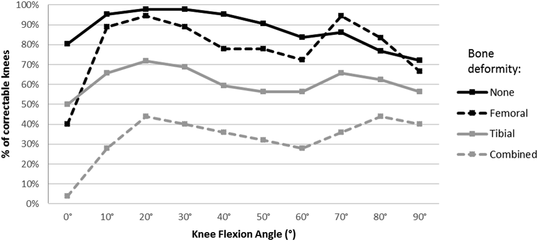 The Impact of Bone Deformity on Osteoarthritic Varus Knee