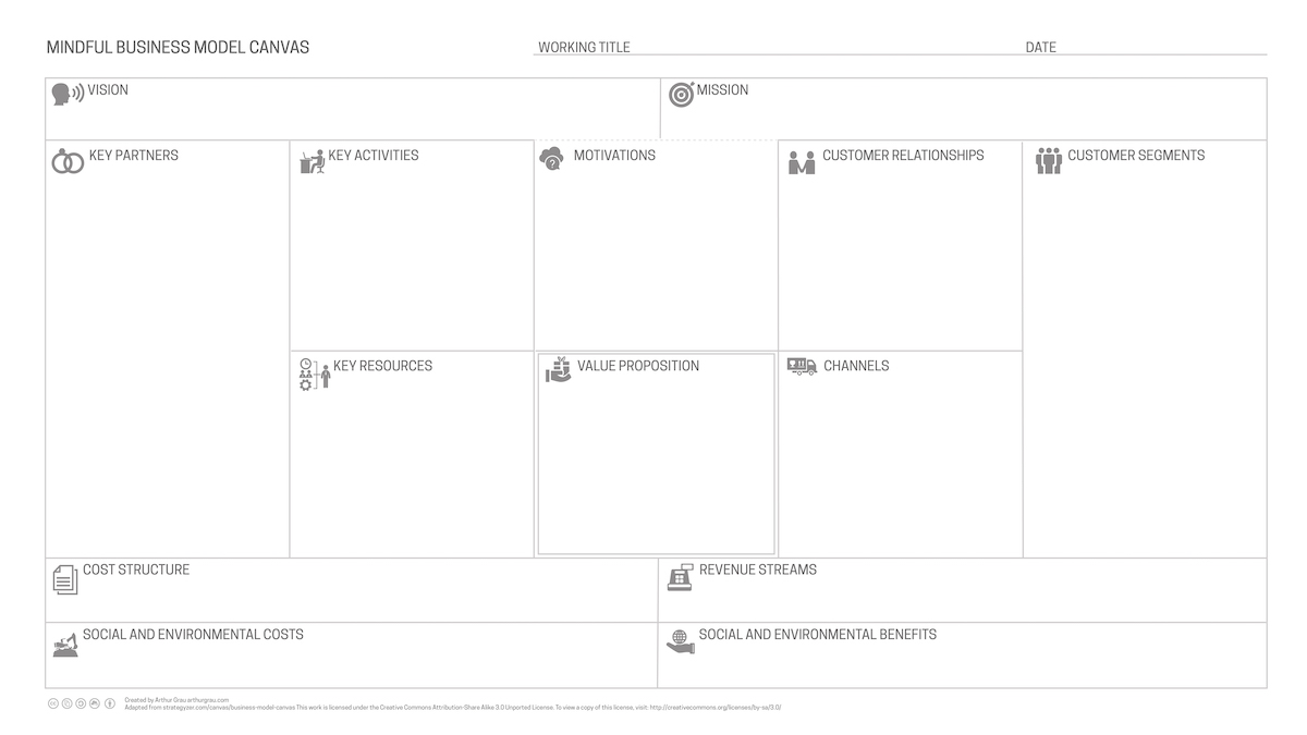 Mindful business model canvas