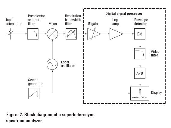 With The Aid Of Block Diagram Explain The Working Of