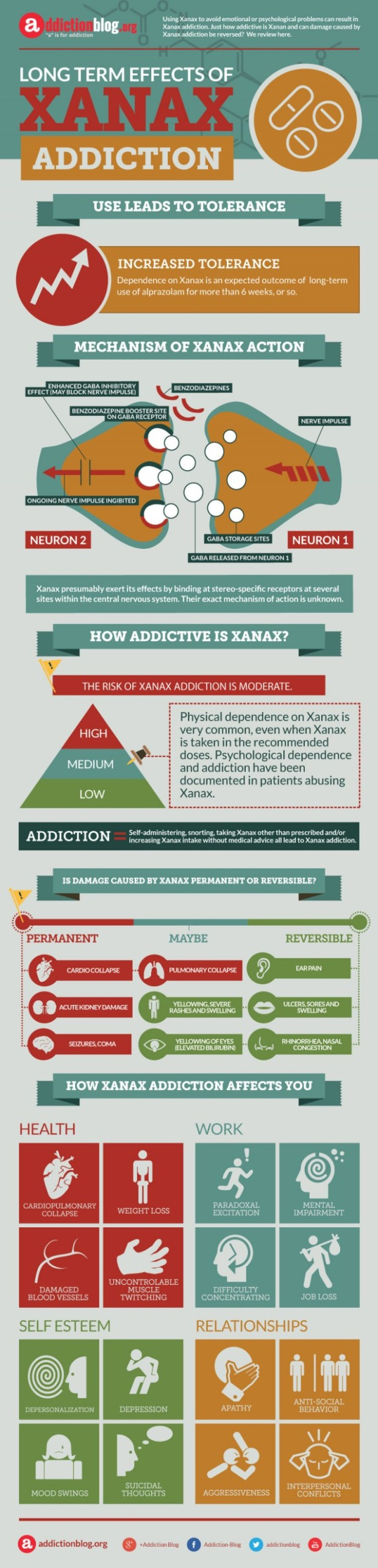 Xanax addiction symptoms: Long term effects infographic