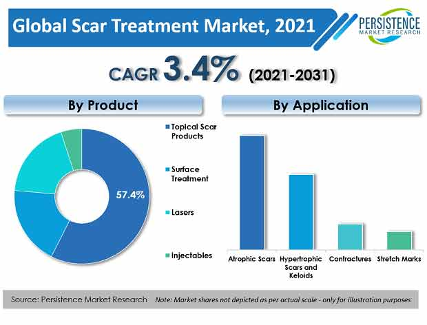 Scar Treatment Market To Clock A CAGR Of 3.4% From 2031